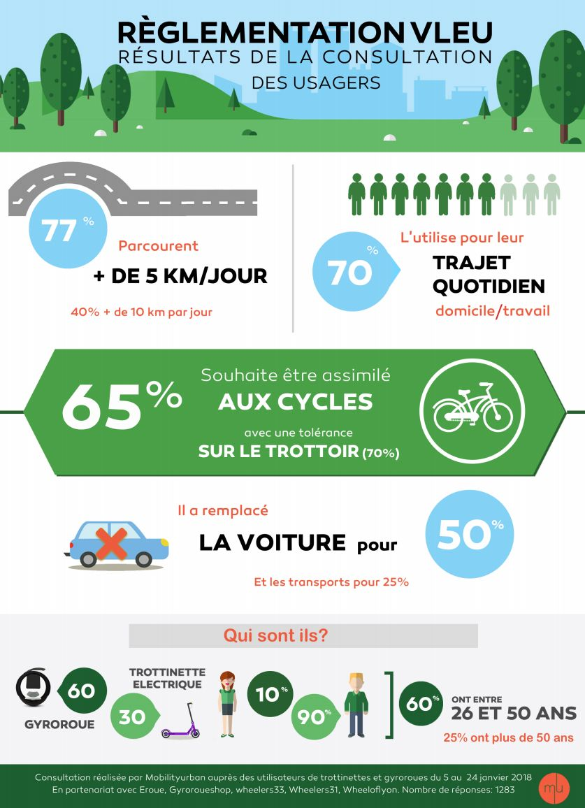 infographie wheelers