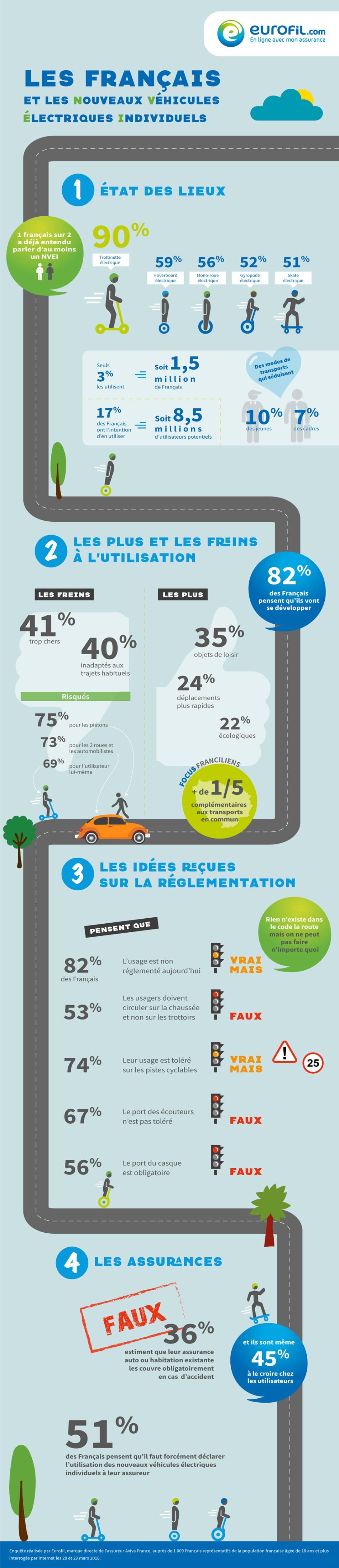Infographie Eurofil NVEI