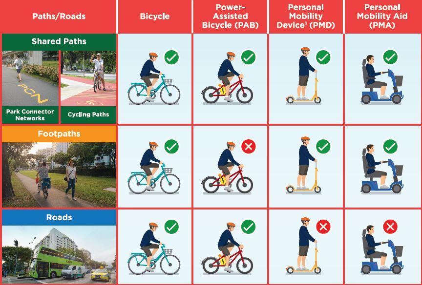 règles singapour véhicules électriques