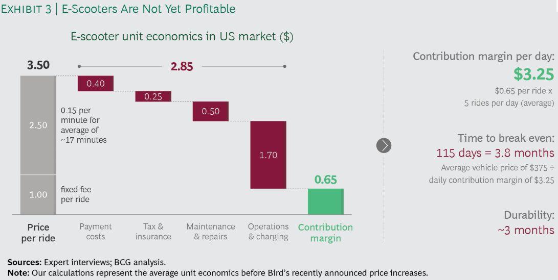 rentabilité trottinette libre service selon BCG