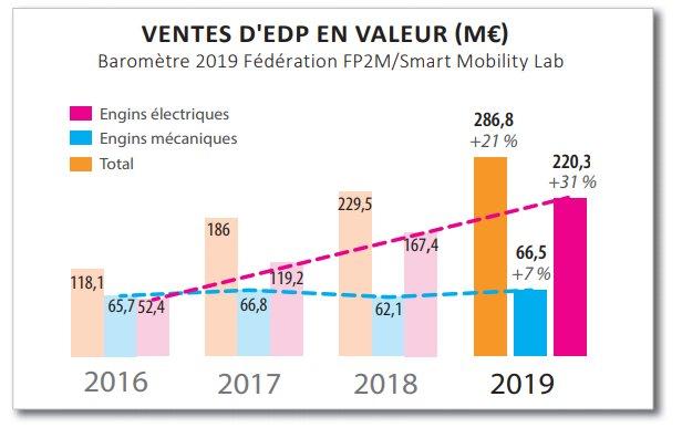 ventes edp france 2019