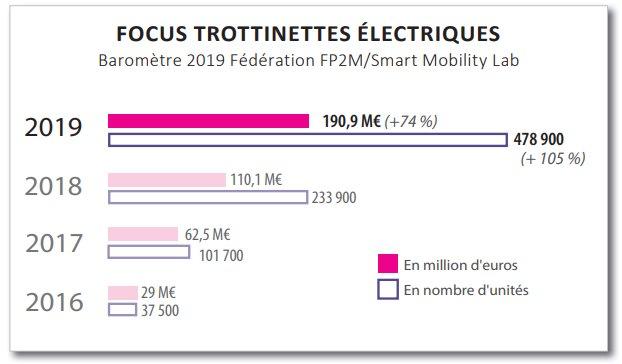 ventes trottinettes électriques france 2019